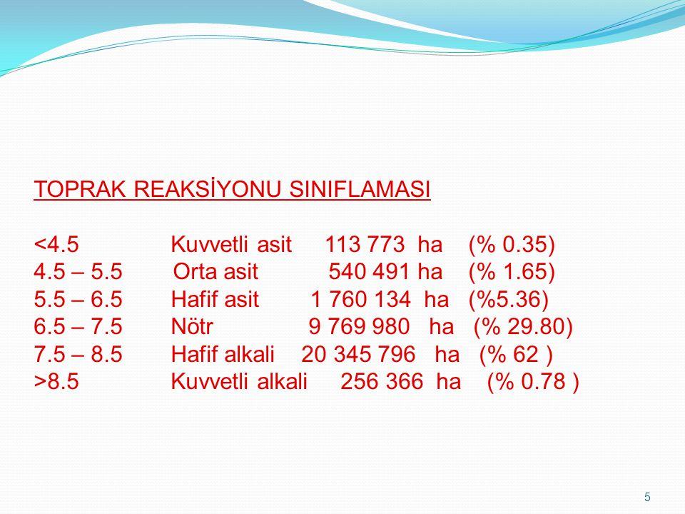 5 TOPRAK REAKSİYONU SINIFLAMASI 8.5Kuvvetli alkali 256 366 ha (% 0.78 )