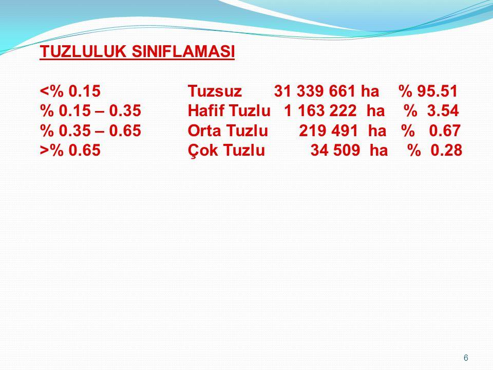 6 TUZLULUK SINIFLAMASI % 0.65Çok Tuzlu 34 509 ha % 0.28