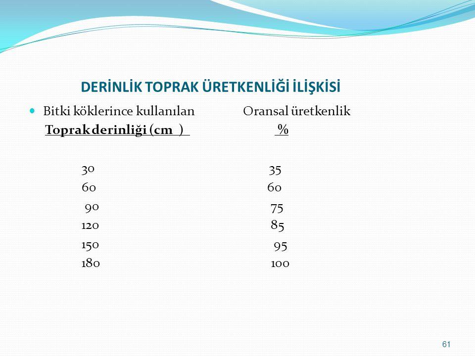 DERİNLİK TOPRAK ÜRETKENLİĞİ İLİŞKİSİ Bitki köklerince kullanılan Oransal üretkenlik Toprak derinliği (cm ) % 30 35 60 60 90 75 120 85 150 95 180 100 61