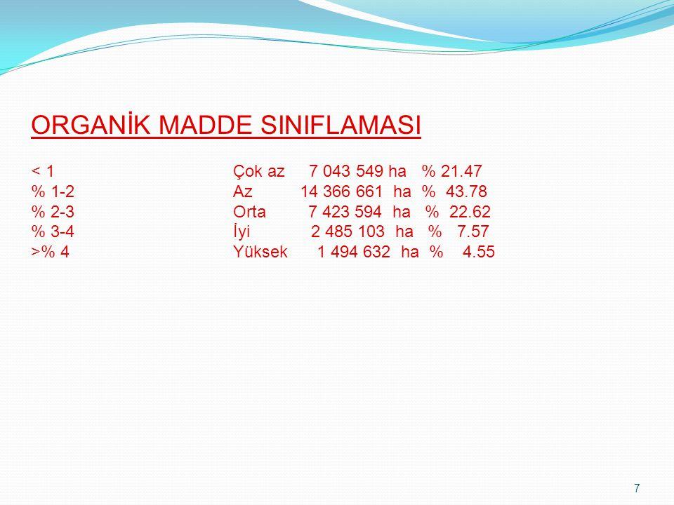 7 ORGANİK MADDE SINIFLAMASI % 4Yüksek 1 494 632 ha % 4.55
