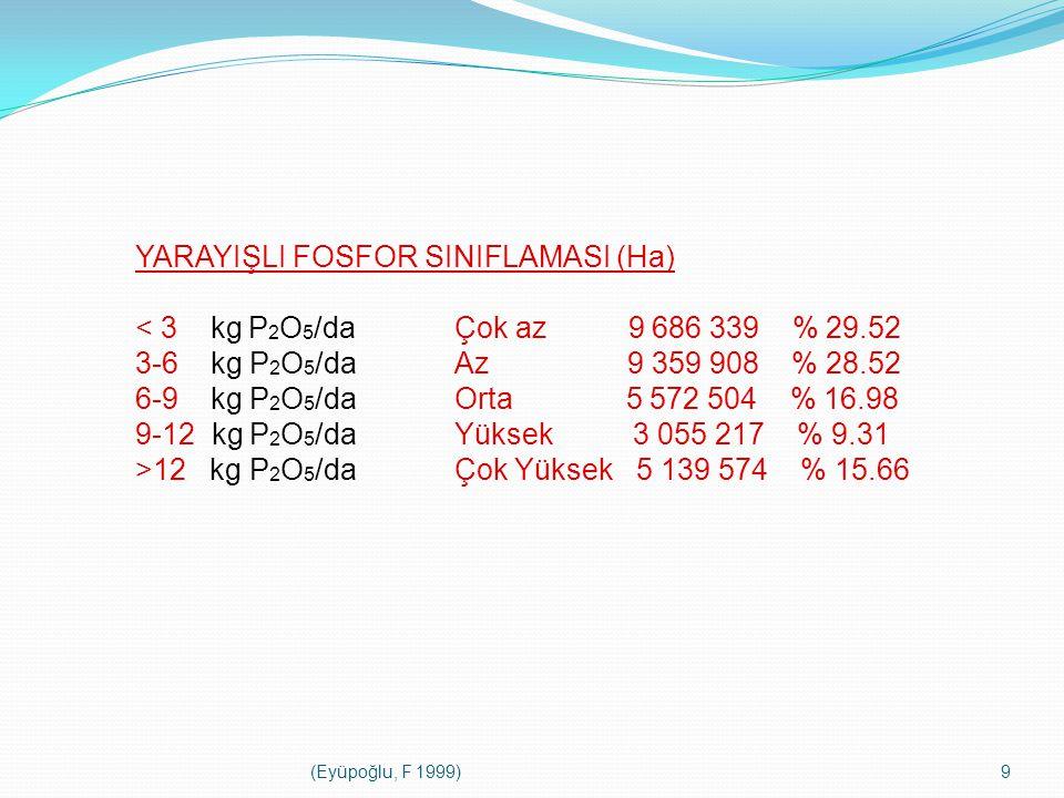 (Eyüpoğlu, F 1999)9 YARAYIŞLI FOSFOR SINIFLAMASI (Ha) 12 kg P 2 O 5 /daÇok Yüksek 5 139 574 % 15.66