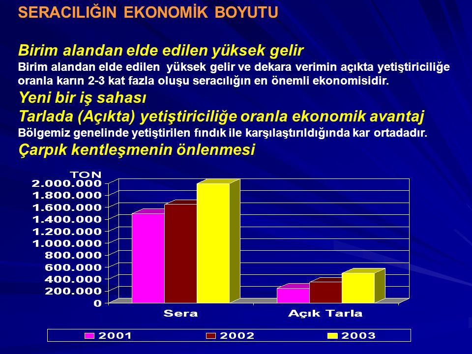 SERACILIĞIN EKONOMİK BOYUTU Birim alandan elde edilen yüksek gelir Birim alandan elde edilen yüksek gelir ve dekara verimin açıkta yetiştiriciliğe ora