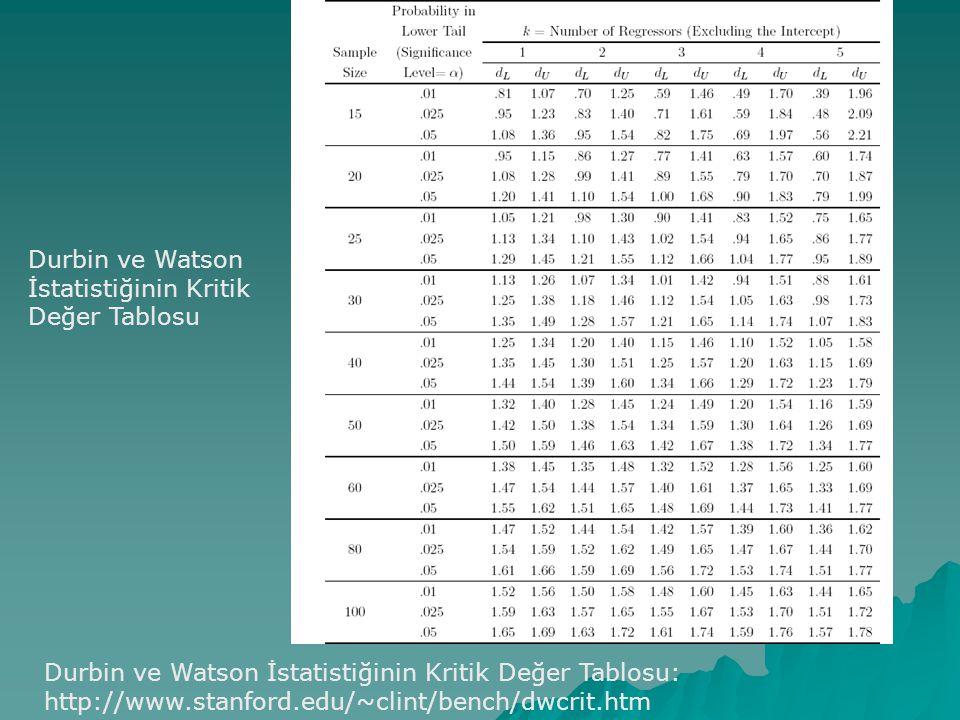 Durbin ve Watson İstatistiğinin Kritik Değer Tablosu Durbin ve Watson İstatistiğinin Kritik Değer Tablosu: http://www.stanford.edu/~clint/bench/dwcrit.htm