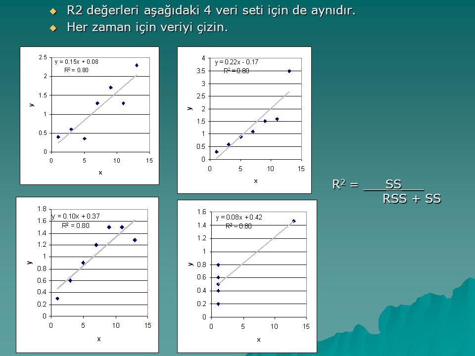 Örnek  D = 1.08  d U =1.41  d L = 1.20 1.08 < 1.20  Kalanlar pozitif korelasyon gösteriyorlar.