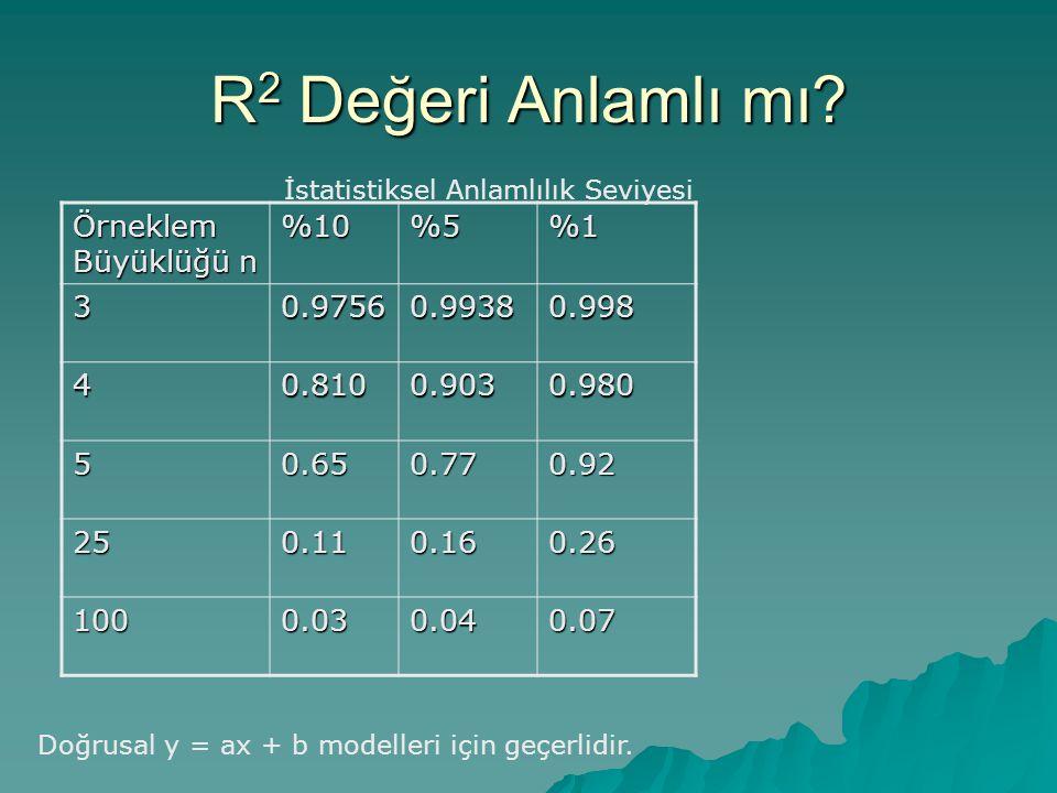 R 2 Değeri Anlamlı mı? Örneklem Büyüklüğü n %10%5%1 30.97560.99380.998 40.8100.9030.980 50.650.770.92 250.110.160.26 1000.030.040.07 Doğrusal y = ax +