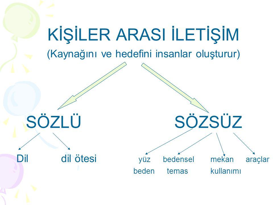 KİŞİLER ARASI İLETİŞİM (Kaynağını ve hedefini insanlar oluşturur) SÖZLÜ SÖZSÜZ Dil dil ötesi yüz bedensel mekan araçlar beden temas kullanımı