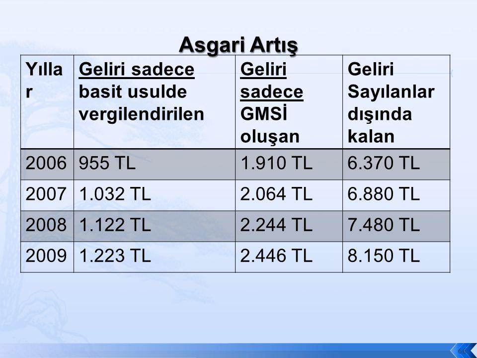 Yılla r Geliri sadece basit usulde vergilendirilen Geliri sadece GMSİ oluşan Geliri Sayılanlar dışında kalan 2006955 TL1.910 TL6.370 TL 20071.032 TL2.064 TL6.880 TL 20081.122 TL2.244 TL7.480 TL 20091.223 TL2.446 TL8.150 TL 66