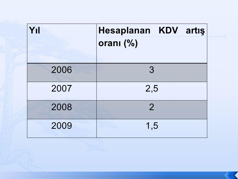Yıl Hesaplanan KDV artış oranı (%) 20063 20072,5 20082 20091,5 86