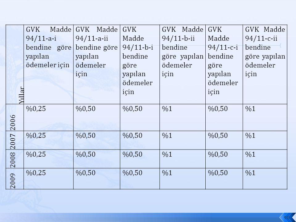 Yıllar GVK Madde 94/11-a-i bendine göre yapılan ödemeler için GVK Madde 94/11-a-ii bendine göre yapılan ödemeler için GVK Madde 94/11-b-i bendine göre yapılan ödemeler için GVK Madde 94/11-b-ii bendine göre yapılan ödemeler için GVK Madde 94/11-c-i bendine göre yapılan ödemeler için GVK Madde 94/11-c-ii bendine göre yapılan ödemeler için 2006 %0,25%0,50 %1%0,50%1 2007 %0,25%0,50 %1%0,50%1 2008 %0,25%0,50 %1%0,50%1 2009 %0,25%0,50 %1%0,50%1 98