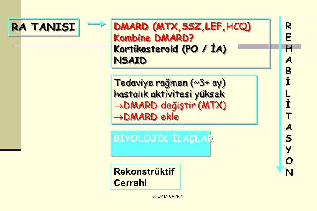 Dr Erhan ÇAPKIN RA TANISI DMARD (MTX,SSZ,LEF,HCQ) Kombine DMARD? Kortikosteroid (PO / İA) NSAID DMARD (MTX,SSZ,LEF,HCQ) Kombine DMARD? Kortikosteroid