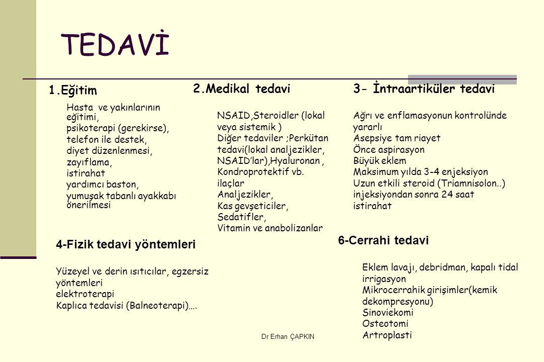 Dr Erhan ÇAPKIN TEDAVİ 1.Eğitim Hasta ve yakınlarının eğitimi, psikoterapi (gerekirse), telefon ile destek, diyet düzenlenmesi, zayıflama, istirahat y