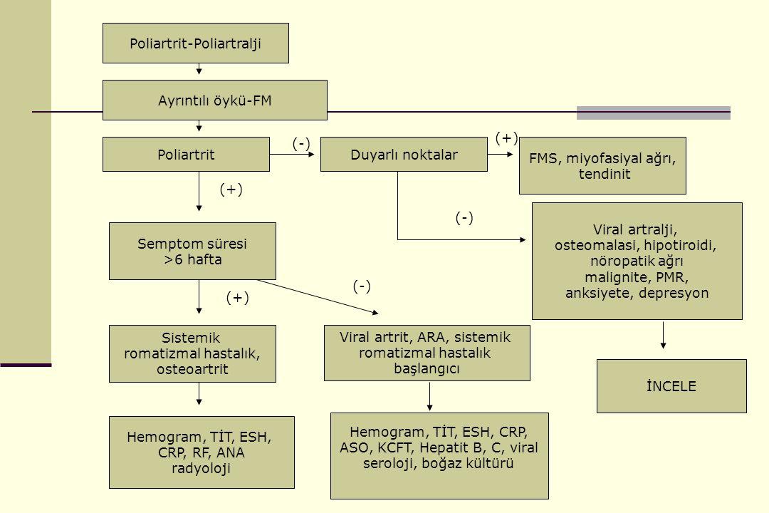 Dr Erhan ÇAPKIN Poliartrit-Poliartralji Ayrıntılı öykü-FM PoliartritDuyarlı noktalar FMS, miyofasiyal ağrı, tendinit Viral artralji, osteomalasi, hipotiroidi, nöropatik ağrı malignite, PMR, anksiyete, depresyon Semptom süresi >6 hafta Sistemik romatizmal hastalık, osteoartrit Viral artrit, ARA, sistemik romatizmal hastalık başlangıcı Hemogram, TİT, ESH, CRP, RF, ANA radyoloji (-) (+) (-) (+) (-) İNCELE Hemogram, TİT, ESH, CRP, ASO, KCFT, Hepatit B, C, viral seroloji, boğaz kültürü