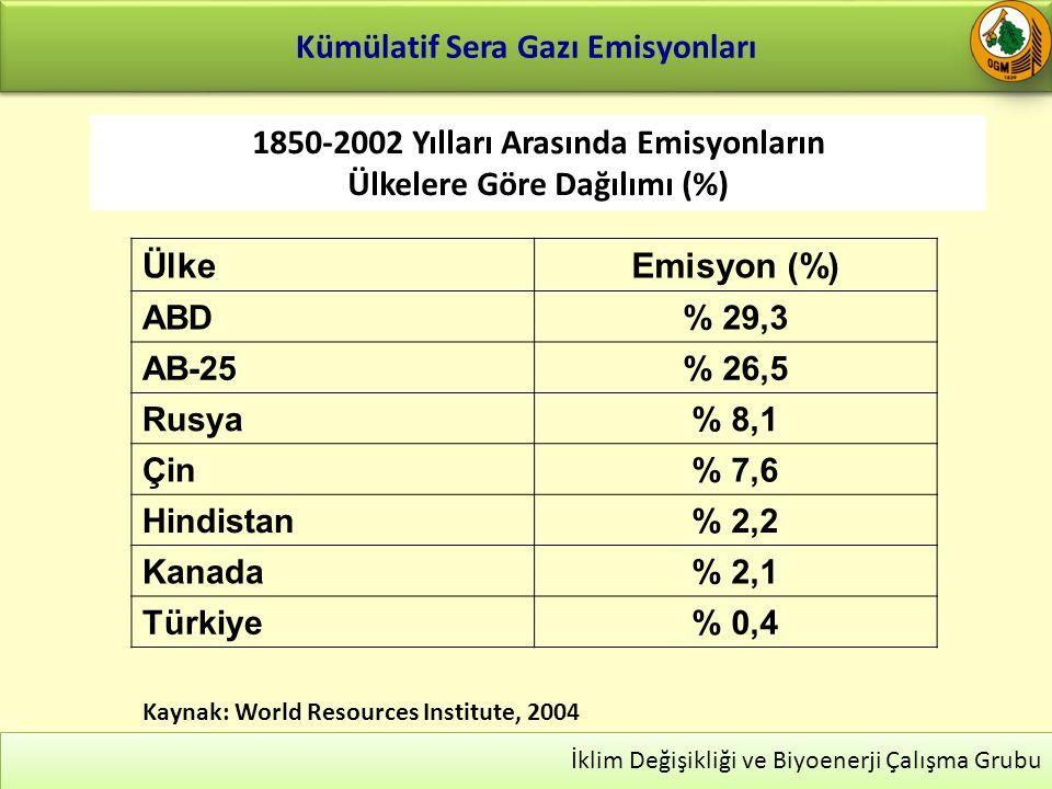 Kümülatif Sera Gazı Emisyonları 23 İklim Değişikliği ve Biyoenerji Çalışma Grubu ÜlkeEmisyon (%) ABD% 29,3 AB-25% 26,5 Rusya% 8,1 Çin% 7,6 Hindistan% 2,2 Kanada% 2,1 Türkiye% 0,4 1850-2002 Yılları Arasında Emisyonların Ülkelere Göre Dağılımı (%) Kaynak: World Resources Institute, 2004