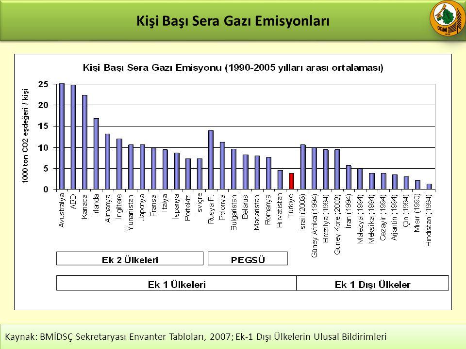 Kişi Başı Sera Gazı Emisyonları 25 Kaynak: BMİDSÇ Sekretaryası Envanter Tabloları, 2007; Ek-1 Dışı Ülkelerin Ulusal Bildirimleri