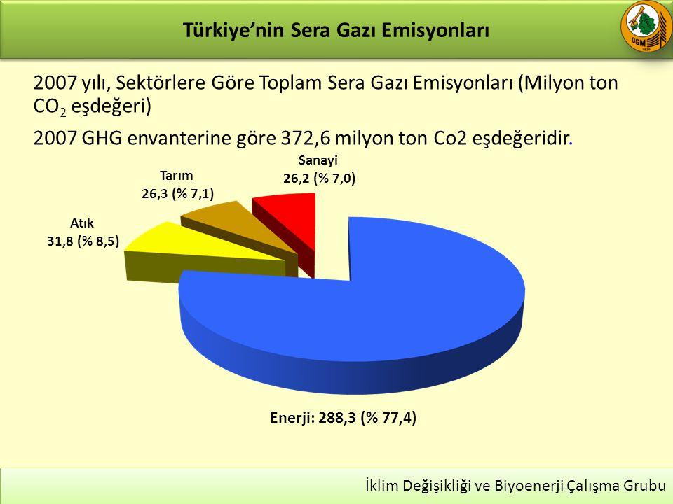 Türkiye'nin Sera Gazı Emisyonları 26 İklim Değişikliği ve Biyoenerji Çalışma Grubu Sanayi 26,2 (% 7,0) Tarım 26,3 (% 7,1) Atık 31,8 (% 8,5) Enerji: 288,3 (% 77,4) 2007 yılı, Sektörlere Göre Toplam Sera Gazı Emisyonları (Milyon ton CO 2 eşdeğeri) 2007 GHG envanterine göre 372,6 milyon ton Co2 eşdeğeridir.
