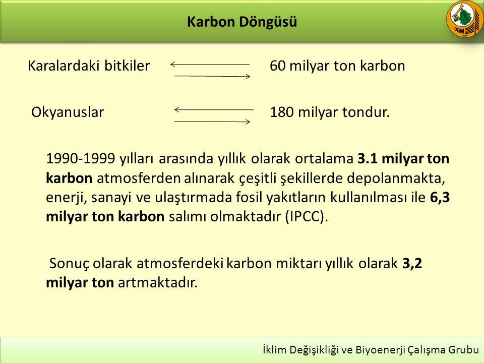 Kyoto Protokolü 19 ListelerÜlkelerSorumluluklar Ek-1OECD + AB + PEGSÜ (41 ülke)Emisyon Azaltımı Ek-2OECD + AB-15 (24 ülke) Türkiye (hariç) Teknoloji Transferi ve Mali Destek Sağlamak Ek-1 DışıDiğer Ülkeler (Çin, Hindistan, Pakistan, Meksika, Brezilya, …) Yükümlülükleri yok… Ek-BEk-1 Ülkeleri (39 ülke) Türkiye ve Belarus (hariç) 2008-2012 arası dönem için 1990 seviyesine göre sera gazı emisyonlarında %5 azaltım Ek-A listesinde Sera Gazları (6 adet) ve sektörler almaktadır