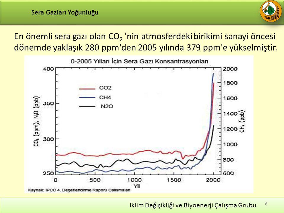 Sera Gazları Yoğunluğu 9 En önemli sera gazı olan CO 2 nin atmosferdeki birikimi sanayi öncesi dönemde yaklaşık 280 ppm den 2005 yılında 379 ppm e yükselmiştir.
