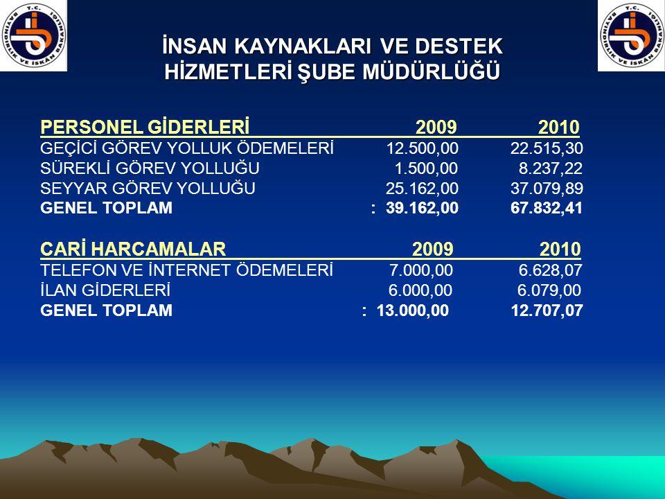 İNSAN KAYNAKLARI VE DESTEK HİZMETLERİ ŞUBE MÜDÜRLÜĞÜ PERSONEL GİDERLERİ 2009 2010 GEÇİCİ GÖREV YOLLUK ÖDEMELERİ 12.500,00 22.515,30 SÜREKLİ GÖREV YOLL