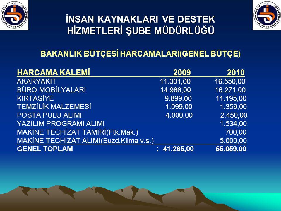 İNSAN KAYNAKLARI VE DESTEK HİZMETLERİ ŞUBE MÜDÜRLÜĞÜ BAKANLIK BÜTÇESİ HARCAMALARI(GENEL BÜTÇE) HARCAMA KALEMİ 2009 2010 AKARYAKIT 11.301,00 16.550,00