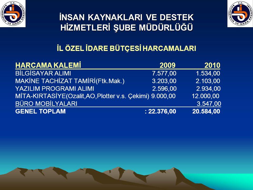 İNSAN KAYNAKLARI VE DESTEK HİZMETLERİ ŞUBE MÜDÜRLÜĞÜ İL ÖZEL İDARE BÜTÇESİ HARCAMALARI HARCAMA KALEMİ 2009 2010 BİLGİSAYAR ALIMI 7.577,00 1.534,00 MAK