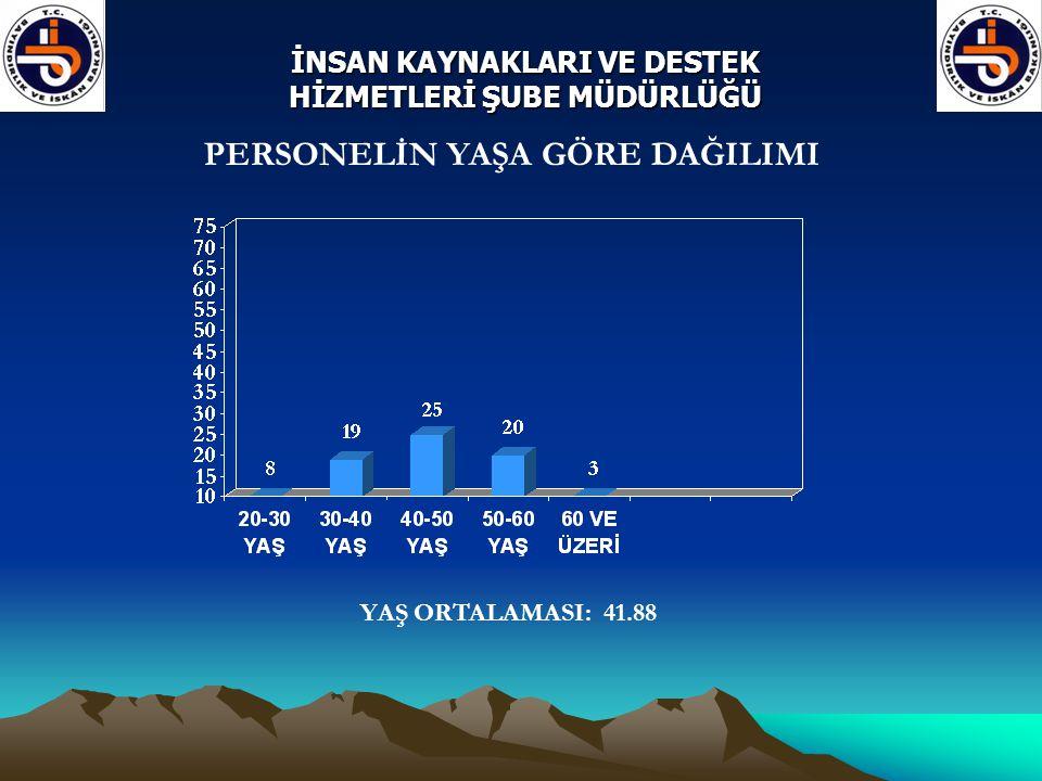PERSONELİN YAŞA GÖRE DAĞILIMI YAŞ ORTALAMASI: 41.88 İNSAN KAYNAKLARI VE DESTEK HİZMETLERİ ŞUBE MÜDÜRLÜĞÜ