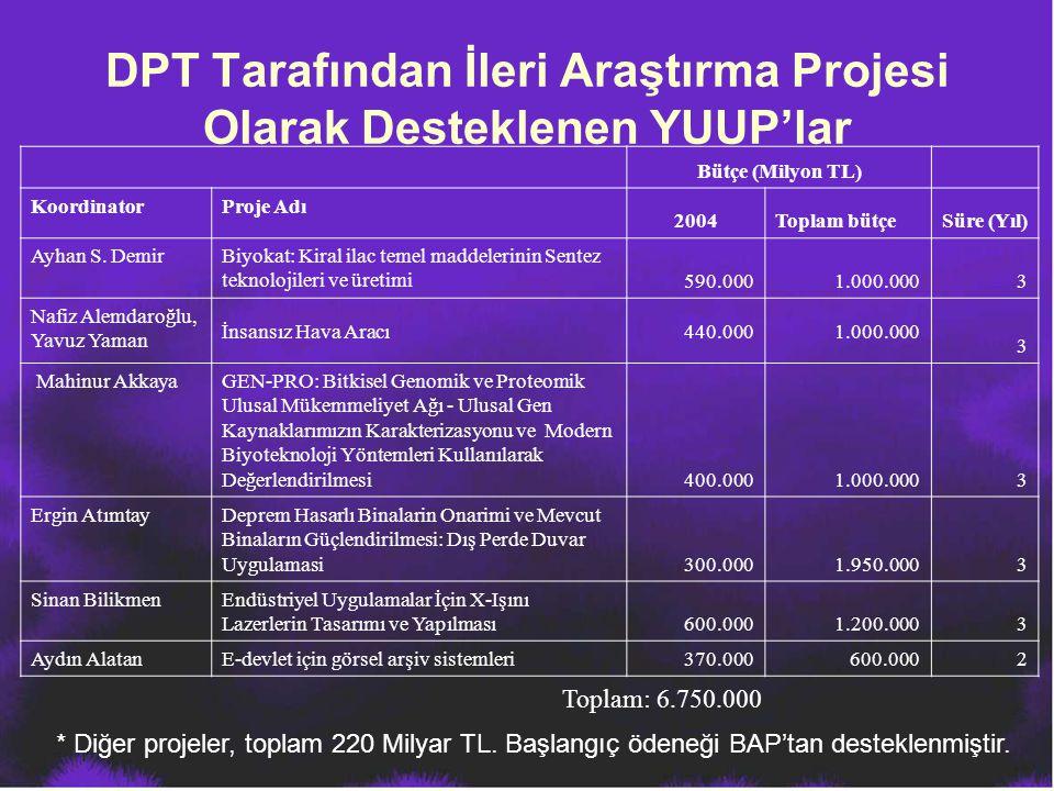 DPT Tarafından İleri Araştırma Projesi Olarak Desteklenen YUUP'lar Bütçe (Milyon TL) KoordinatorProje Adı 2004Toplam bütçeSüre (Yıl) Ayhan S. DemirBiy