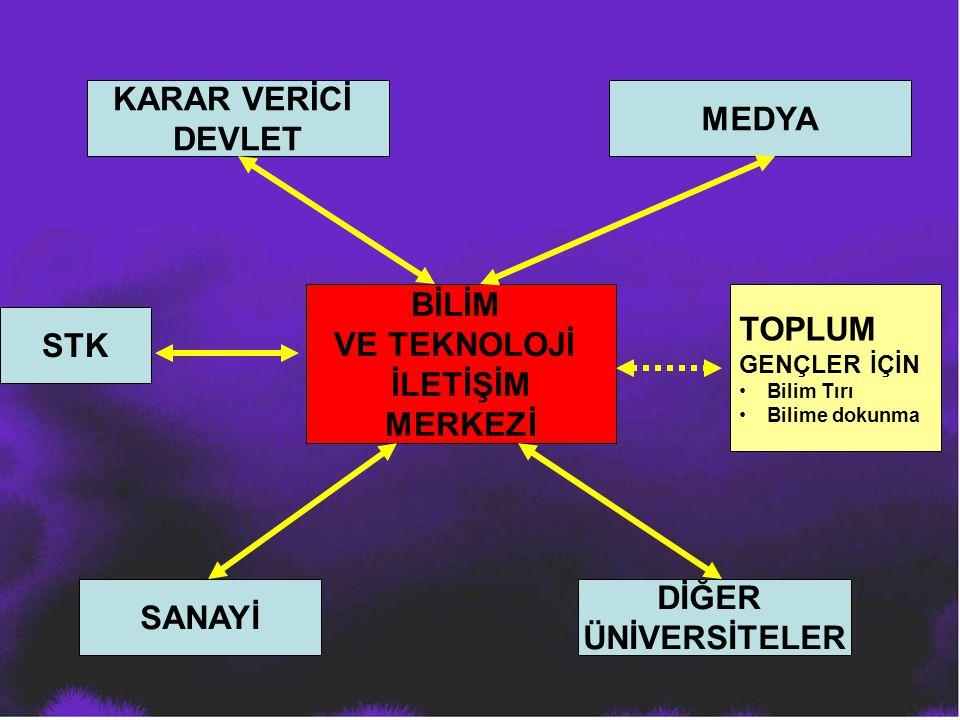 BİLİM VE TEKNOLOJİ İLETİŞİM MERKEZİ KARAR VERİCİ DEVLET MEDYA STK DİĞER ÜNİVERSİTELER SANAYİ TOPLUM GENÇLER İÇİN Bilim Tırı Bilime dokunma