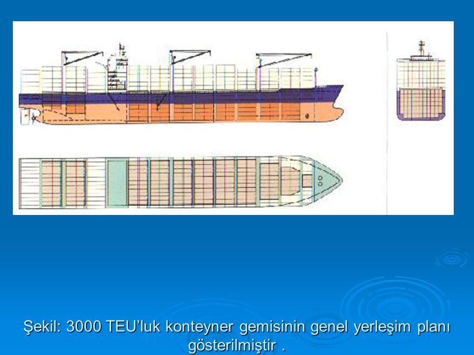 Şekil: 3000 TEU'luk konteyner gemisinin genel yerleşim planı gösterilmiştir.