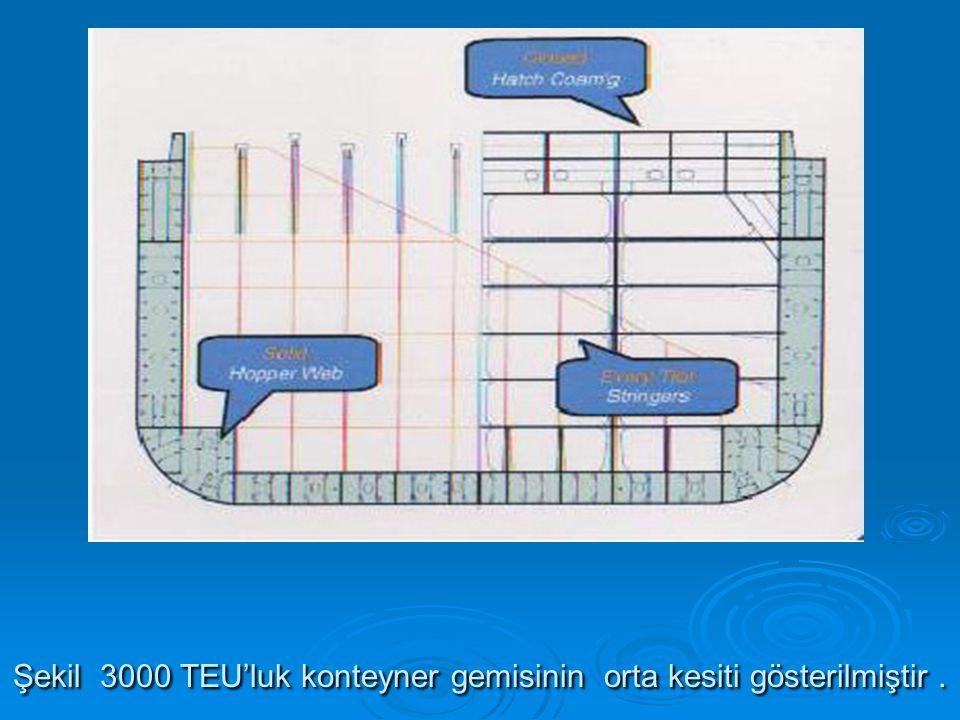 Şekil 3000 TEU'luk konteyner gemisinin orta kesiti gösterilmiştir.