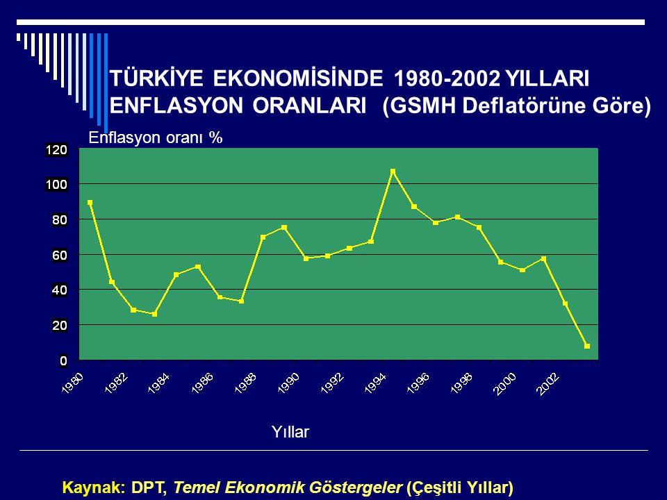 Kaynak: DPT, Temel Ekonomik Göstergeler (Çeşitli Yıllar) Yıllar Enflasyon oranı % TÜRKİYE EKONOMİSİNDE 1980-2002 YILLARI ENFLASYON ORANLARI (GSMH Deflatörüne Göre)