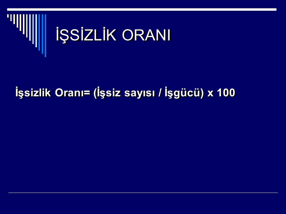 İŞSİZLİK ORANI İşsizlik Oranı= (İşsiz sayısı / İşgücü) x 100