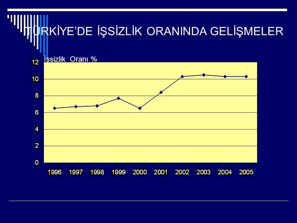 TÜRKİYE'DE İŞSİZLİK ORANINDA GELİŞMELER İşsizlik Oranı %