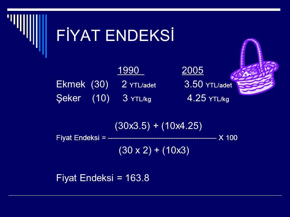 FİYAT ENDEKSİ 1990 2005 Ekmek (30) 2 YTL/adet 3.50 YTL/adet Şeker (10) 3 YTL/kg 4.25 YTL/kg (30x3.5) + (10x4.25) Fiyat Endeksi = --------------------------------------------- X 100 (30 x 2) + (10x3) Fiyat Endeksi = 163.8