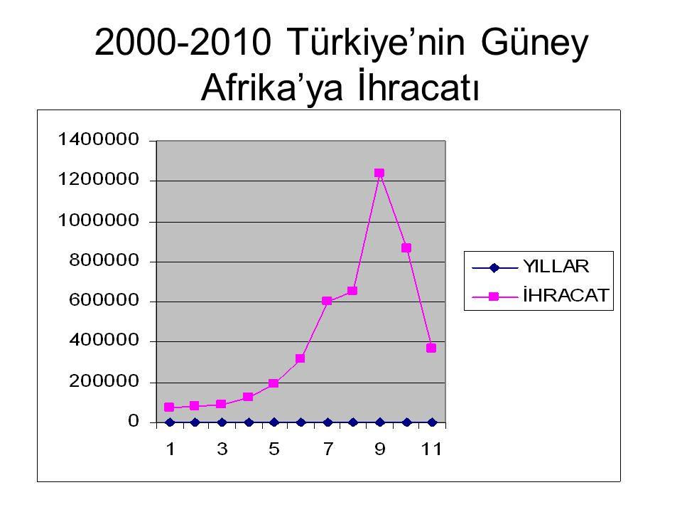 2000-2010 Türkiye'nin Güney Afrika'ya İhracatı