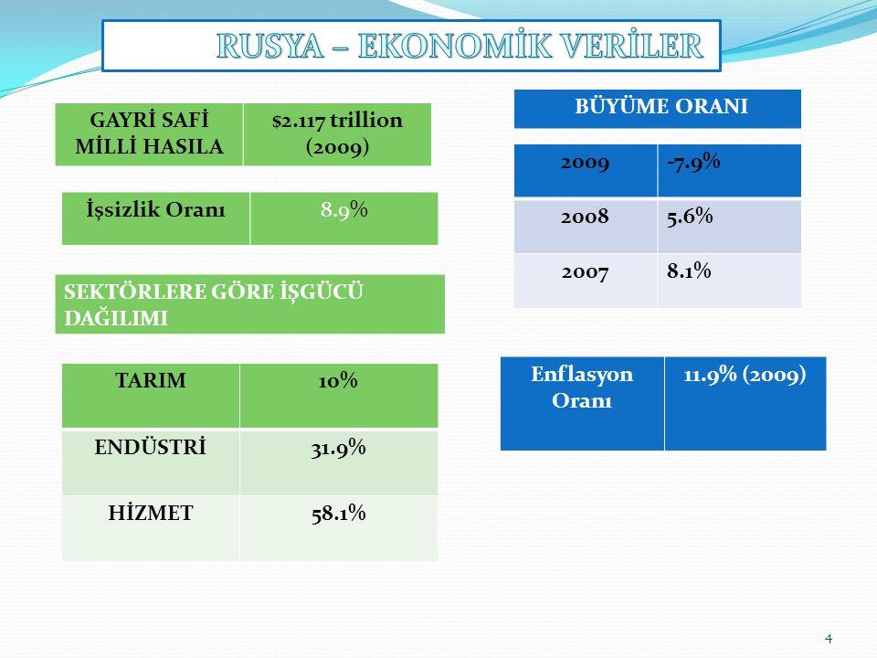 Ülkelere göre Rusya'nın İhracat Verileri (2008) Ülkelere göre Rusya'nın İthalat Verileri (2008) HOLLANDA12.2%12.2% İTALYA9%9% ALMANYA6.9% TÜRKİYE5.9%5.9% UKRAYNA5%5% ÇİN4.5% POLONYA4.3% ÇİN12.9% ALMANYA12.6% JAPONYA6.9% UKRAYNA6%6% ABD5.1% İTALYA4.1% İhracat ürünleri: petrol ve petrol ürünleri, Doğalgaz, ahşap ve ahşap ürünleri, metal ve kimyasal maddeler, askeri teçhizat ve silahlar İthalat Ürünleri: Otomotiv, makine ve ekipman, plastik, ilaç, demir ve çelik, et, meyve, fındık, tüketim ürünleri, yarı işlenmiş metal ürünler 5