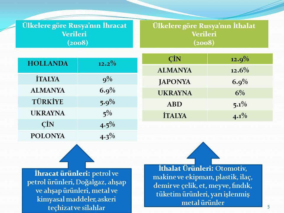 Ülkelere göre Rusya'nın İhracat Verileri (2008) Ülkelere göre Rusya'nın İthalat Verileri (2008) HOLLANDA12.2%12.2% İTALYA9%9% ALMANYA6.9% TÜRKİYE5.9%5