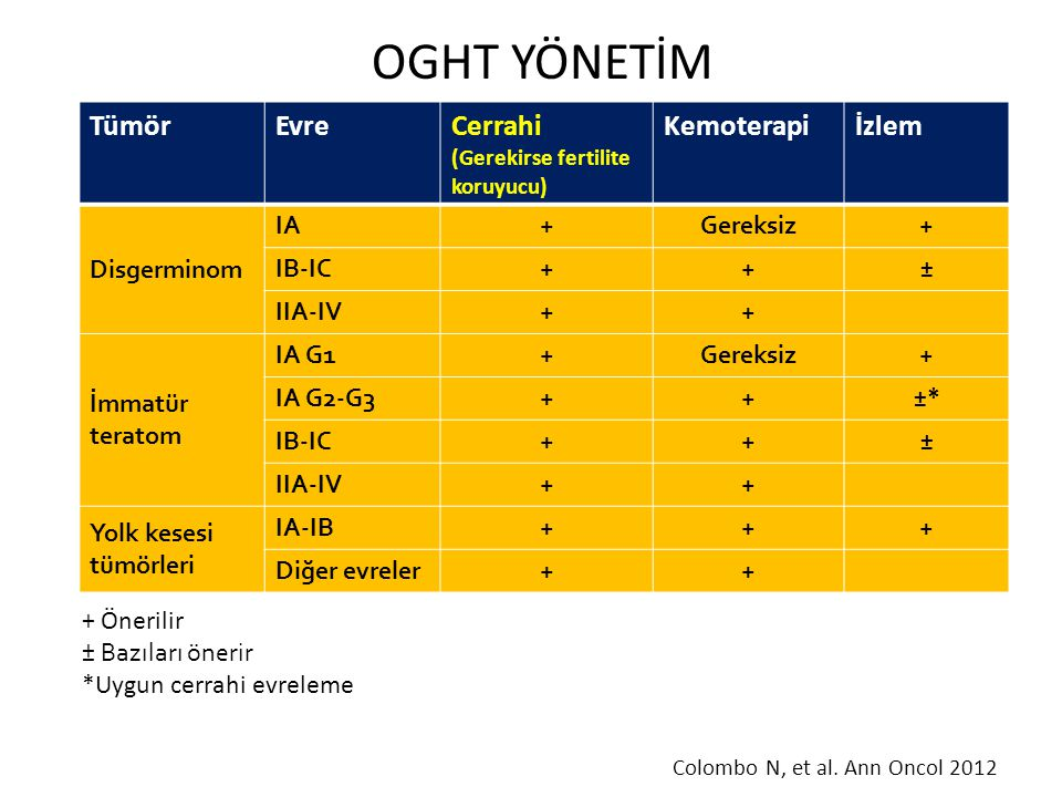 OGHT YÖNETİM TümörEvreCerrahi (Gerekirse fertilite koruyucu) Kemoterapiİzlem Disgerminom IA+Gereksiz+ IB-IC++ ± IIA-IV++ İmmatür teratom IA G1+Gereksi