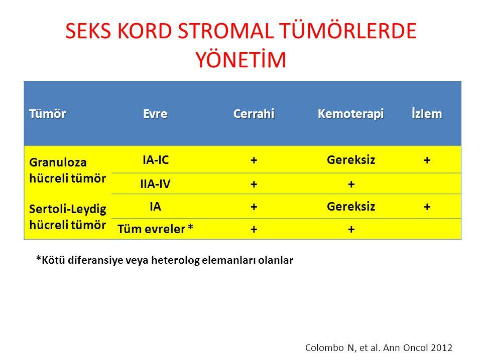 SEKS KORD STROMAL TÜMÖRLERDE YÖNETİM TümörEvreCerrahiKemoterapiİzlem Granuloza hücreli tümör IA-IC+Gereksiz+ IIA-IV++ Sertoli-Leydig hücreli tümör IA+