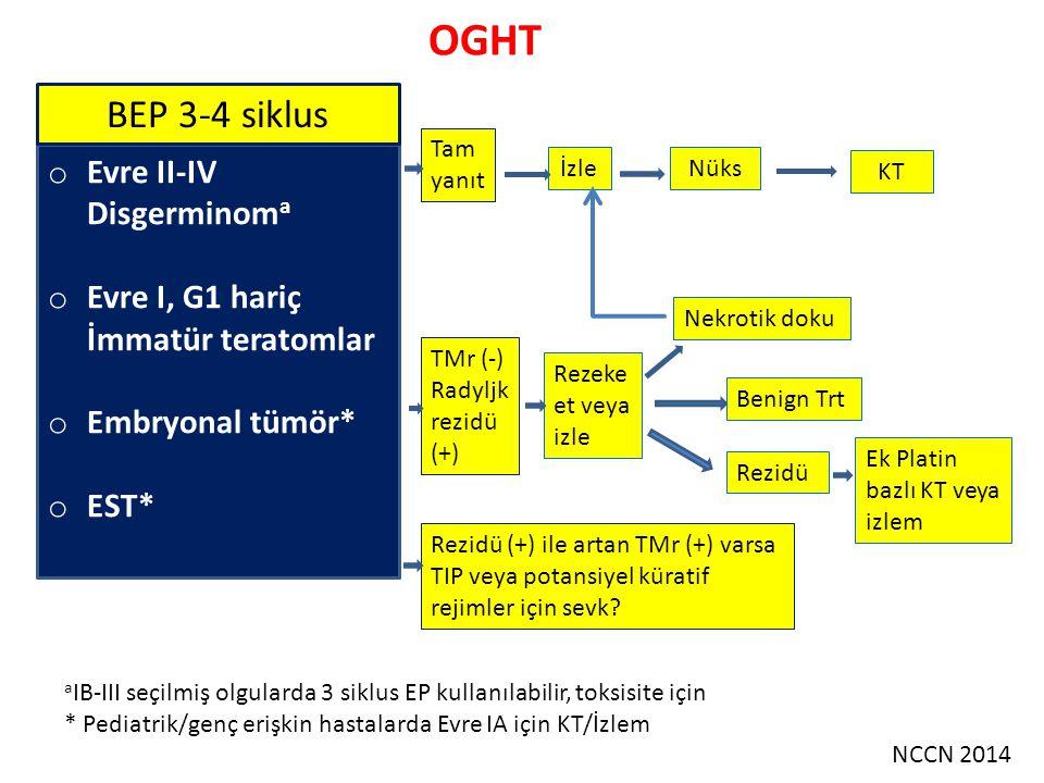 OGHT YÖNETİM TümörEvreCerrahi (Gerekirse fertilite koruyucu) Kemoterapiİzlem Disgerminom IA+Gereksiz+ IB-IC++ ± IIA-IV++ İmmatür teratom IA G1+Gereksiz+ IA G2-G3++ ±* IB-IC++ ± IIA-IV++ Yolk kesesi tümörleri IA-IB+++ Diğer evreler++ Colombo N, et al.