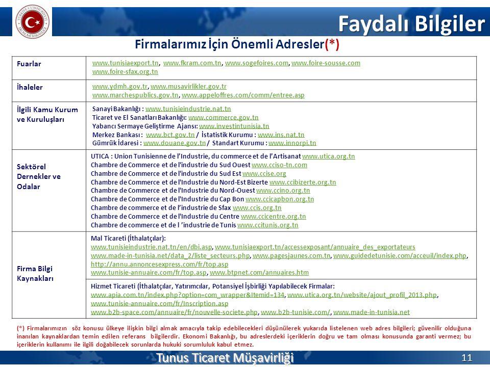 Firmalarımız İçin Önemli Adresler(*) Faydalı Bilgiler Tunus Ticaret Müşavirliği 11 Fuarlar www.tunisiaexport.tn, www.fkram.com.tn, www.sogefoires.com,