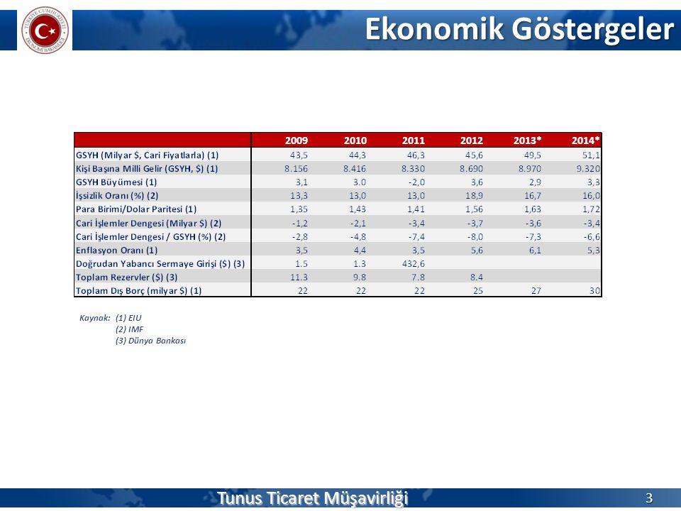 Ekonomik Göstergeler Tunus Ticaret Müşavirliği 3 Kaynak: (1) EIU (2) IMF (3) Dünya Bankası