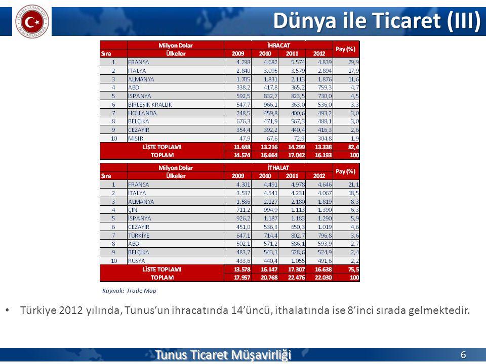 Dünya ile Ticaret (III) 6 Kaynak: Trade Map Türkiye 2012 yılında, Tunus'un ihracatında 14'üncü, ithalatında ise 8'inci sırada gelmektedir. Tunus Ticar