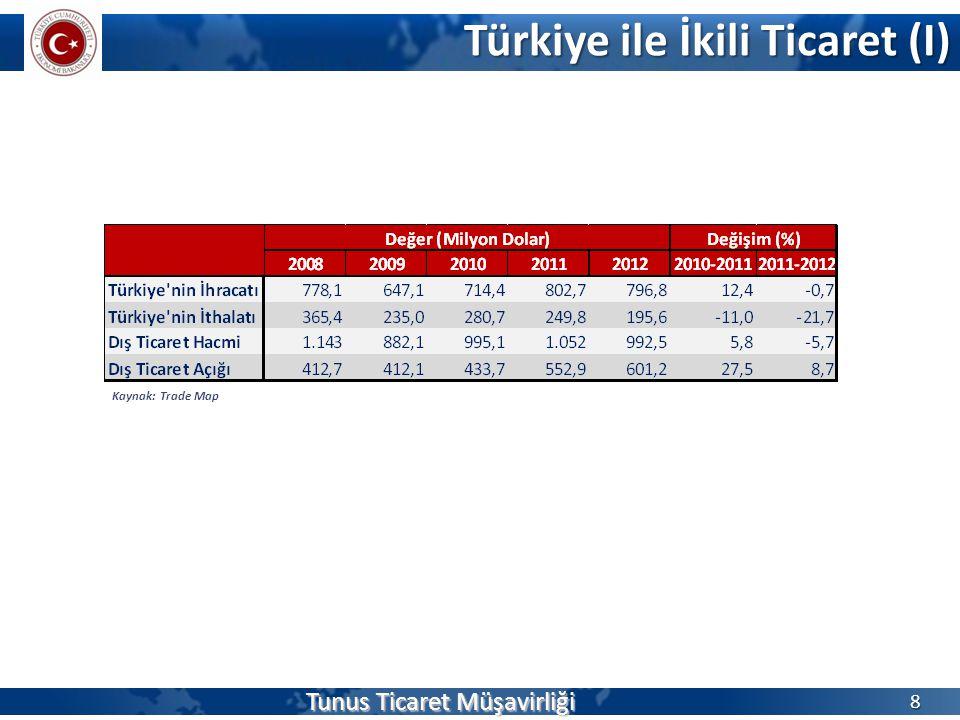 Türkiye ile İkili Ticaret (I) 8 Kaynak: Trade Map Tunus Ticaret Müşavirliği