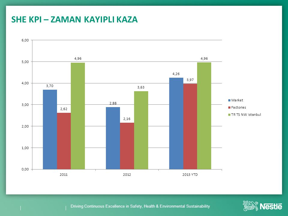 Driving Continuous Excellence in Safety, Health & Environmental Sustainability SHE KPI – ZAMAN KAYIPLI KAZA