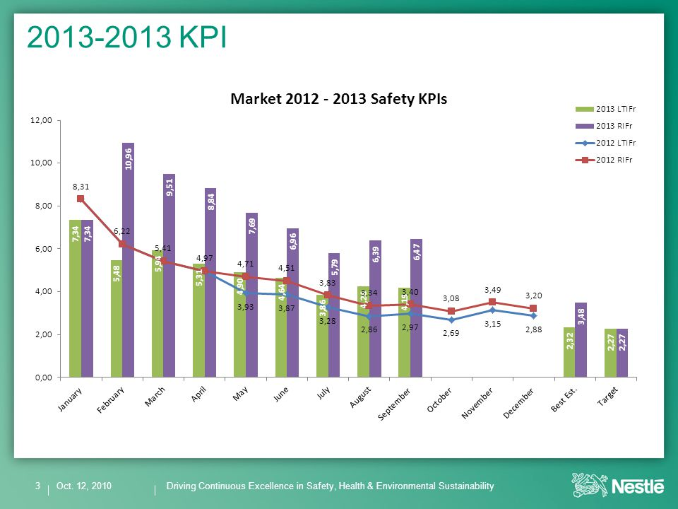 Driving Continuous Excellence in Safety, Health & Environmental Sustainability 2013-2013 KPI Oct.