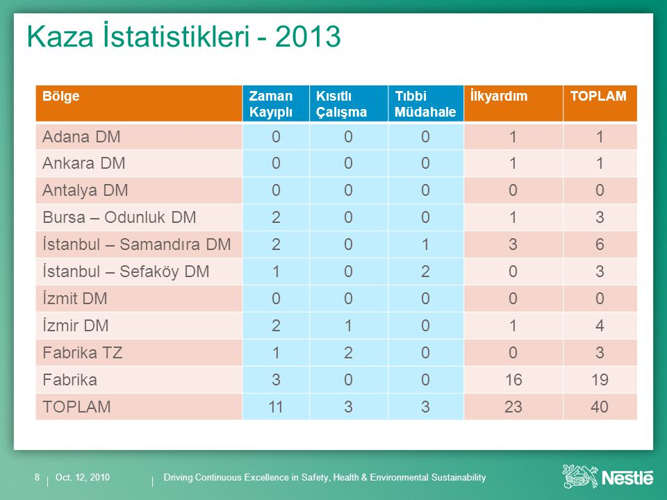 Driving Continuous Excellence in Safety, Health & Environmental Sustainability Kaza İstatistikleri - 2013 Oct.