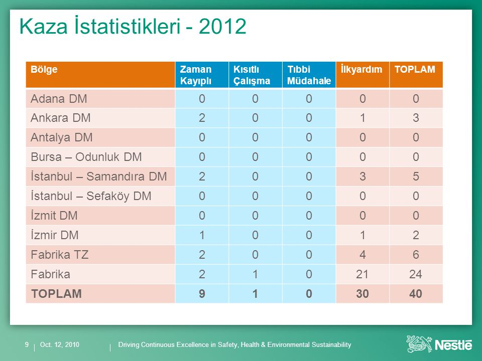 Driving Continuous Excellence in Safety, Health & Environmental Sustainability Kaza İstatistikleri - 2012 Oct.