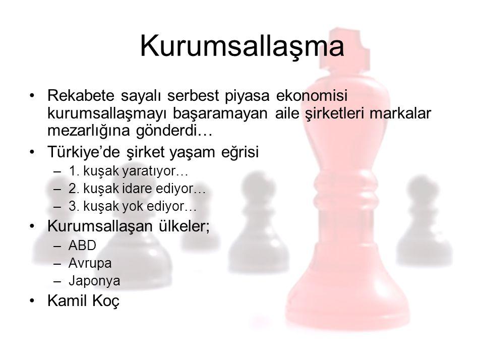 Kurumsallaşma Rekabete sayalı serbest piyasa ekonomisi kurumsallaşmayı başaramayan aile şirketleri markalar mezarlığına gönderdi… Türkiye'de şirket ya