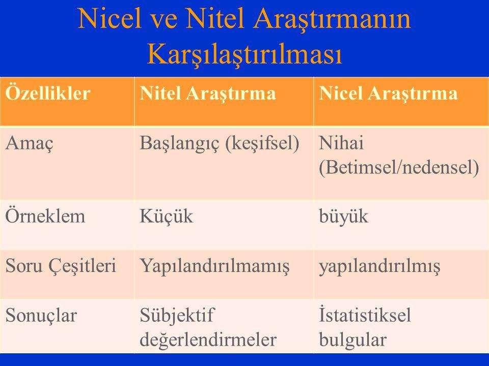 Nicel ve Nitel Araştırmanın Karşılaştırılması ÖzelliklerNitel AraştırmaNicel Araştırma AmaçBaşlangıç (keşifsel)Nihai (Betimsel/nedensel) ÖrneklemKüçük