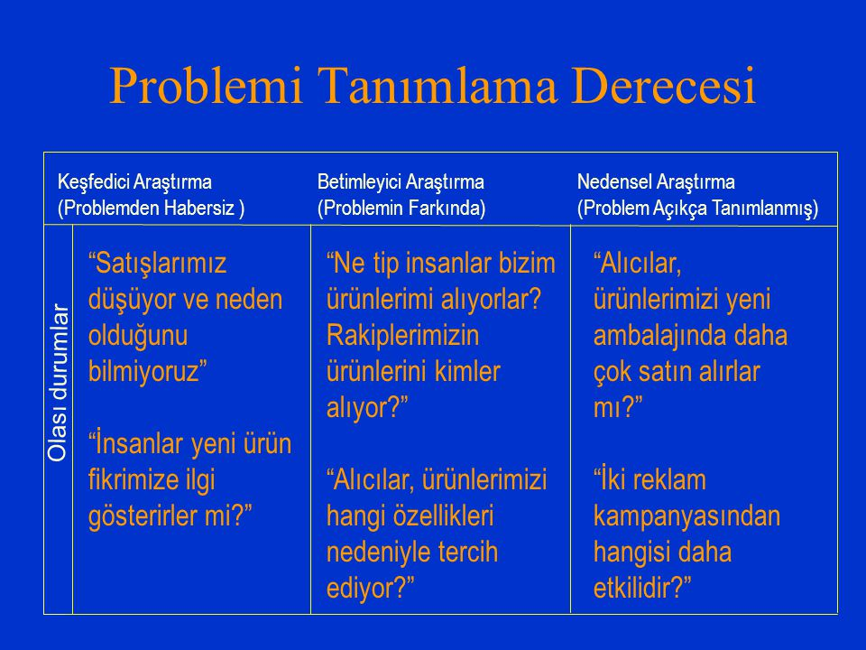 Keşfedici AraştırmaBetimleyici AraştırmaNedensel Araştırma (Problemden Habersiz )(Problemin Farkında)(Problem Açıkça Tanımlanmış) Olası durumlar Probl